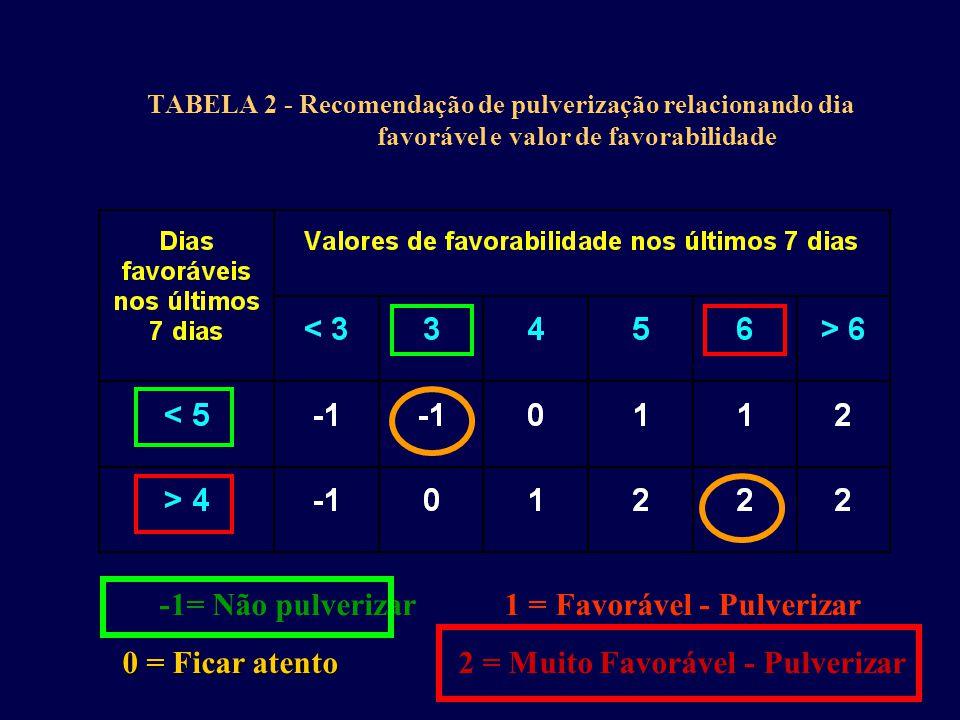 TABELA 2 - Recomendação de pulverização relacionando dia favorável e valor de favorabilidade -1= Não pulverizar 1 = Favorável - Pulverizar 0 = Ficar atento 0 = Ficar atento 2 = Muito Favorável - Pulverizar