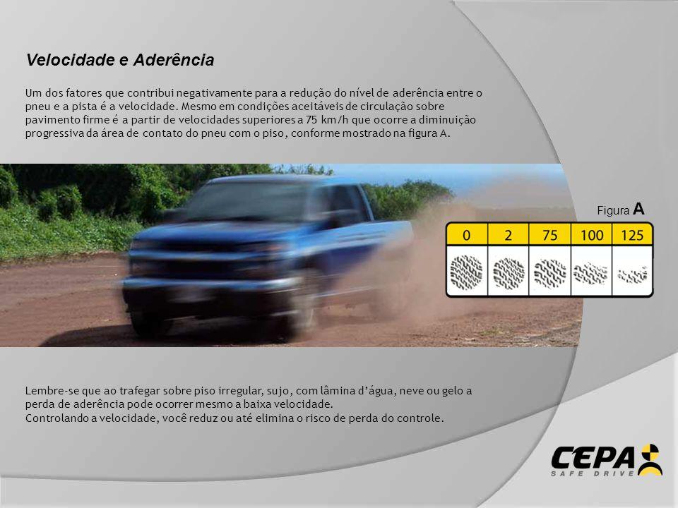 Velocidade e Aderência Um dos fatores que contribui negativamente para a redução do nível de aderência entre o pneu e a pista é a velocidade. Mesmo em