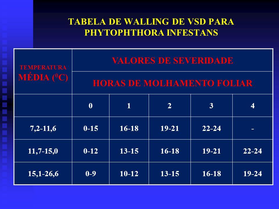 TABELA DE WALLING DE VSD PARA PHYTOPHTHORA INFESTANS TEMPERATURA MÉDIA ( 0 C) VALORES DE SEVERIDADE HORAS DE MOLHAMENTO FOLIAR 01234 7,2-11,60-1516-1819-2122-24- 11,7-15,00-1213-1516-1819-2122-24 15,1-26,60-910-1213-1516-1819-24