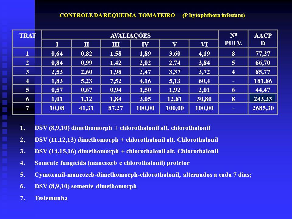 CONTROLE DA REQUEIMA TOMATEIRO (P hytophthora infestans) TRATAVALIAÇÕESN 0 PULV.