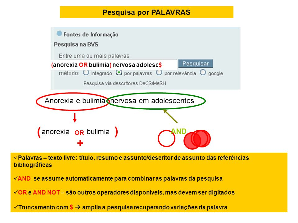 Pesquisa por PALAVRAS Palavras – texto livre: título, resumo e assunto/descritor de assunto das referências bibliográficas AND se assume automaticamen