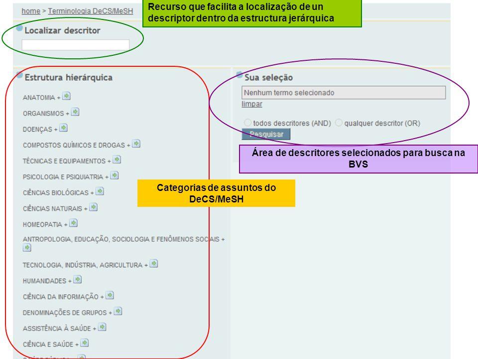 Categorias de assuntos do DeCS/MeSH Recurso que facilita a localização de un descriptor dentro da estructura jerárquica Área de descritores selecionad
