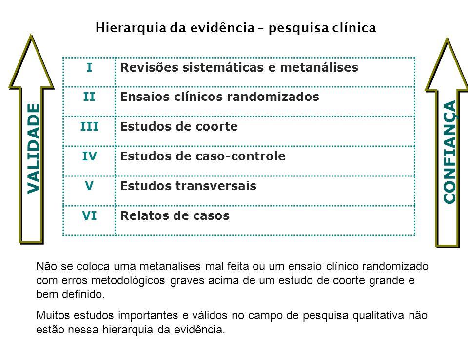 Hierarquia da evidência – pesquisa clínica IRevisões sistemáticas e metanálises IIEnsaios clínicos randomizados IIIEstudos de coorte IVEstudos de caso