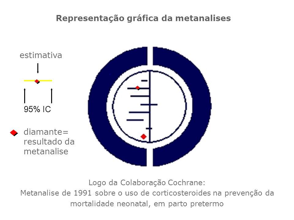 Representação gráfica da metanalises Logo da Colaboração Cochrane: Metanalise de 1991 sobre o uso de corticosteroides na prevenção da mortalidade neon