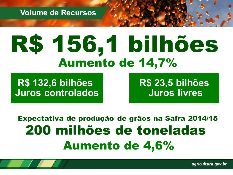 R$ 23,5 bilhões Juros livres Expectativa de produção de grãos na Safra 2014/15 R$ 132,6 bilhões Juros controlados Aumento de 14,7% R$ 156,1 bilhões Au