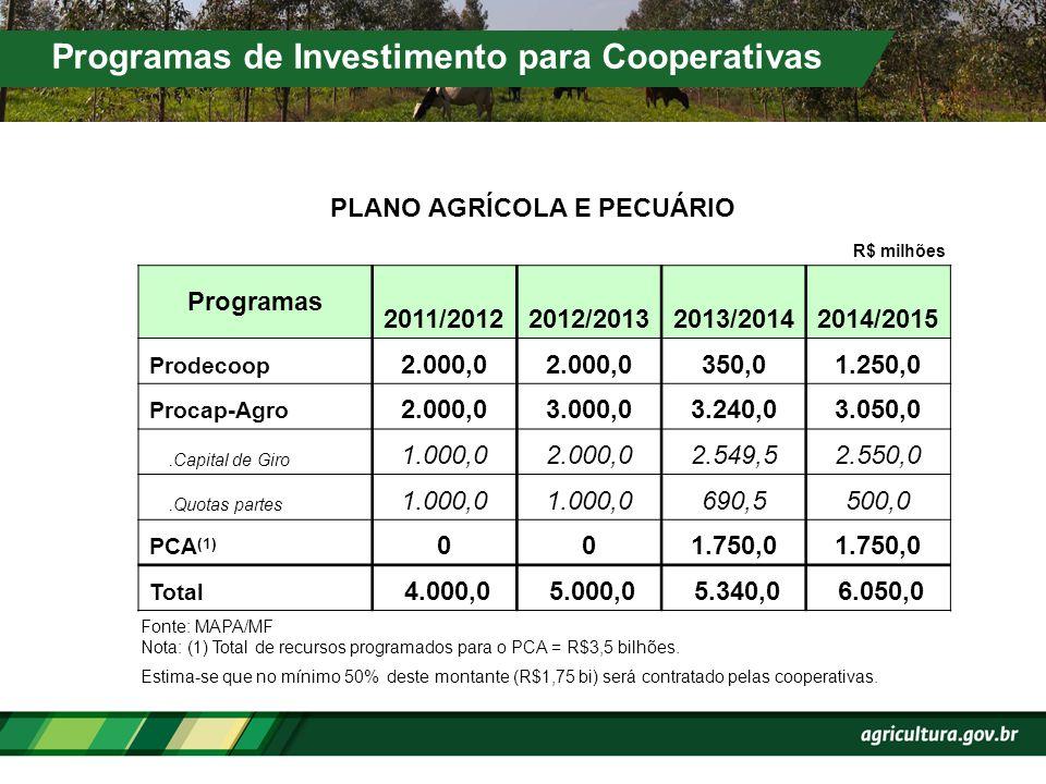 Programas de Investimento para Cooperativas R$ milhões PLANO AGRÍCOLA E PECUÁRIO Fonte: MAPA/MF Nota: (1) Total de recursos programados para o PCA = R