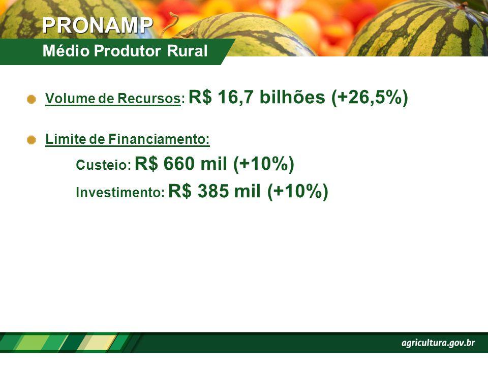 Volume de Recursos: R$ 16,7 bilhões (+26,5%) Limite de Financiamento: Custeio: R$ 660 mil (+10%) Investimento: R$ 385 mil (+10%) Médio Produtor Rural