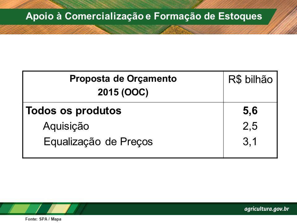 Proposta de Orçamento 2015 (OOC) R$ bilhão Todos os produtos Aquisição Equalização de Preços 5,6 2,5 3,1 Apoio à Comercialização e Formação de Estoque