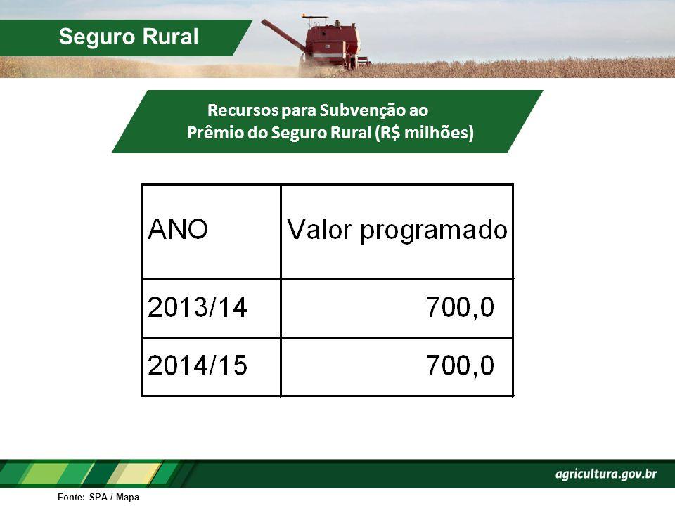 Seguro Rural Fonte: SPA / Mapa Recursos para Subvenção ao Prêmio do Seguro Rural (R$ milhões)