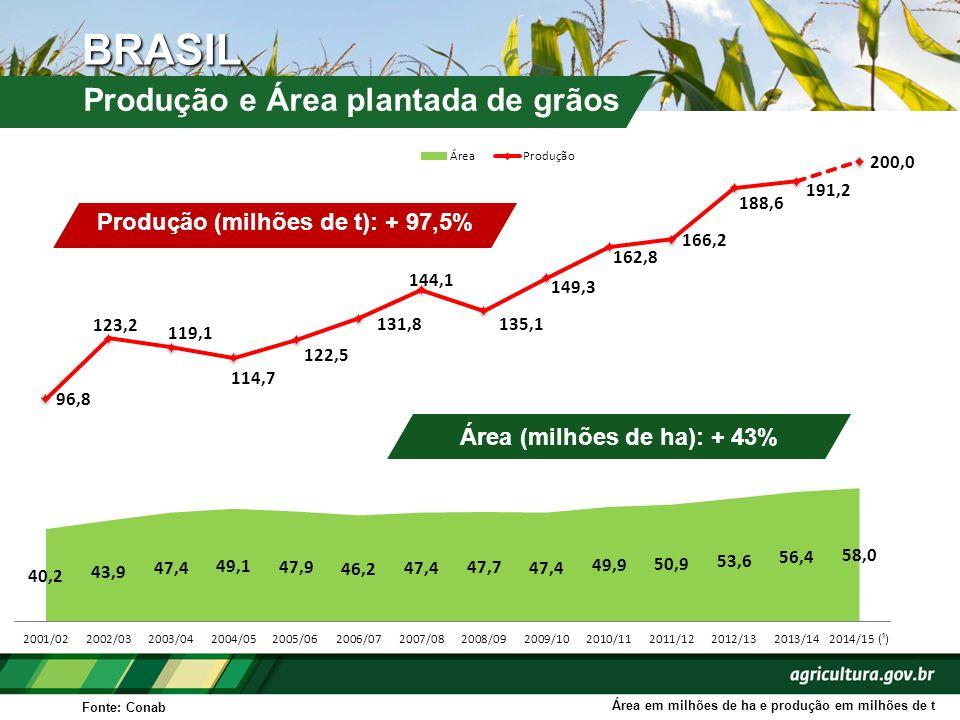 BRASIL Produção e Área plantada de grãos Fonte: Conab Área em milhões de ha e produção em milhões de t Produção (milhões de t): + 97,5% Área (milhões