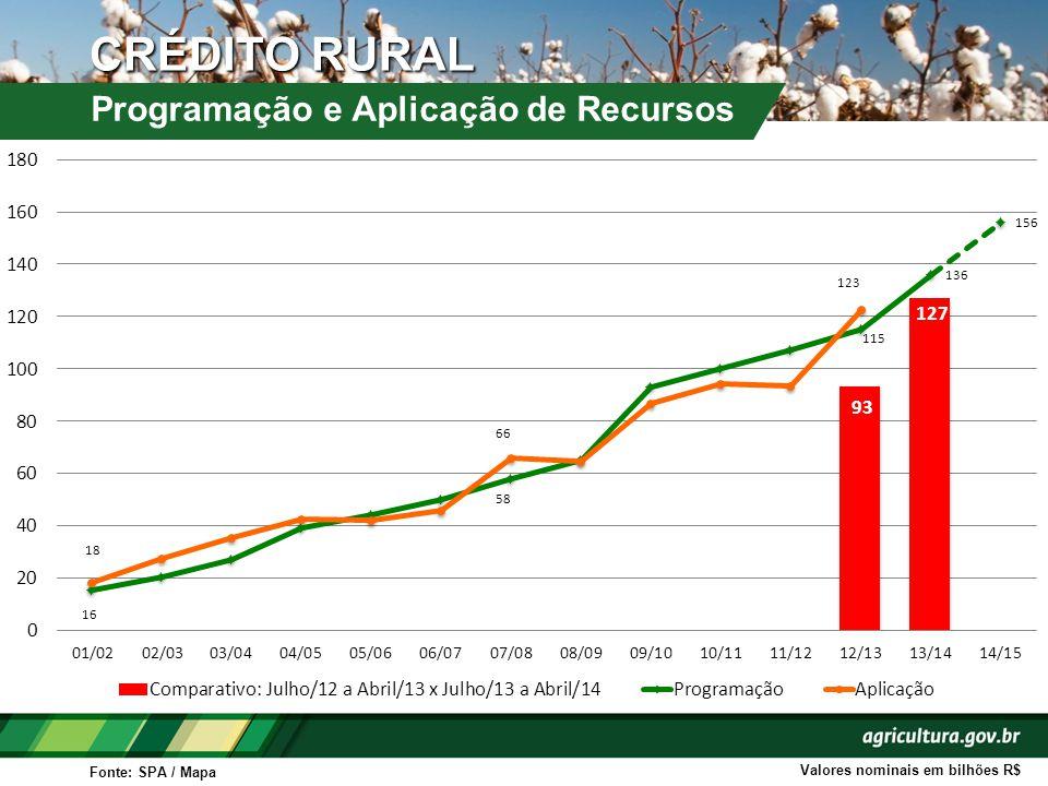 Volume de Recursos: R$ 16,7 bilhões (+26,5%) Limite de Financiamento: Custeio: R$ 660 mil (+10%) Investimento: R$ 385 mil (+10%) Médio Produtor Rural PRONAMP