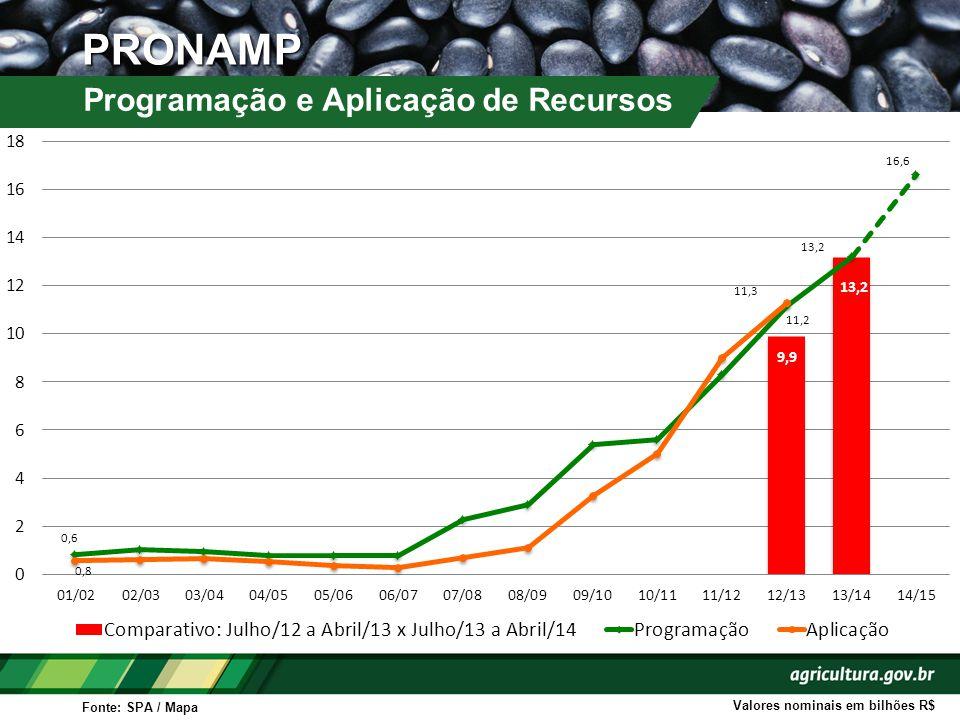 PRONAMP Programação e Aplicação de Recursos Fonte: SPA / Mapa Valores nominais em bilhões R$