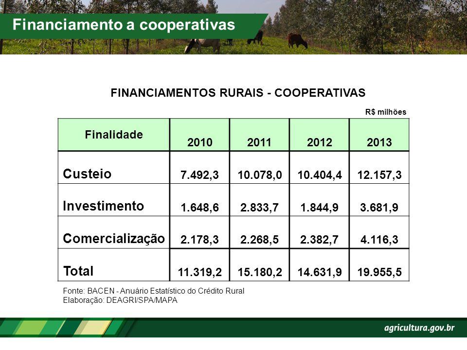 Financiamento a cooperativas Finalidade 2010201120122013 Custeio 7.492,310.078,010.404,412.157,3 Investimento 1.648,62.833,71.844,93.681,9 Comercializ