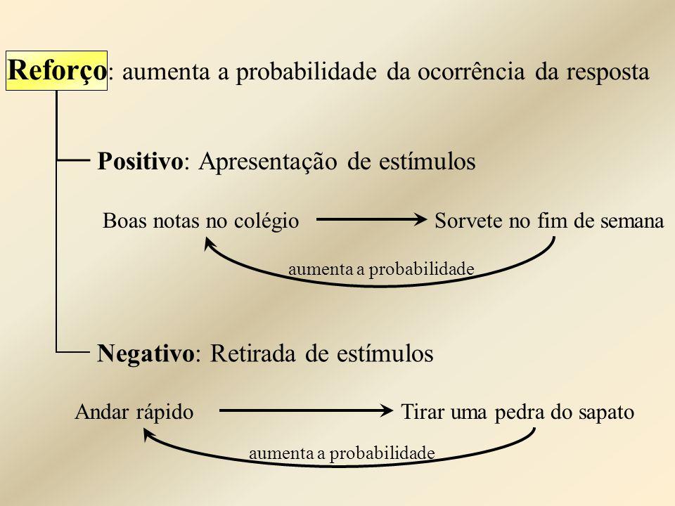 Positivo: Apresentação de estímulos Reforço : aumenta a probabilidade da ocorrência da resposta Negativo: Retirada de estímulos Boas notas no colégioS