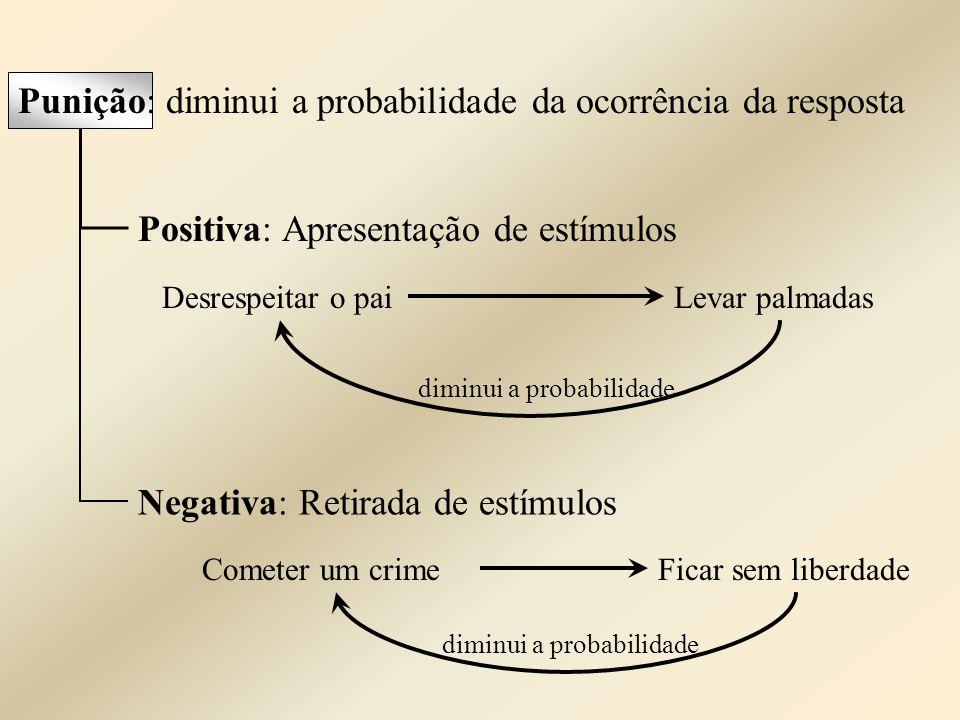 Positiva: Apresentação de estímulos Negativa: Retirada de estímulos diminui a probabilidade Desrespeitar o paiLevar palmadas diminui a probabilidade C