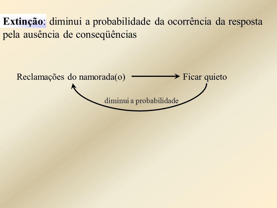 Extinção: diminui a probabilidade da ocorrência da resposta pela ausência de conseqüências Reclamações do namorada(o)Ficar quieto diminui a probabilid