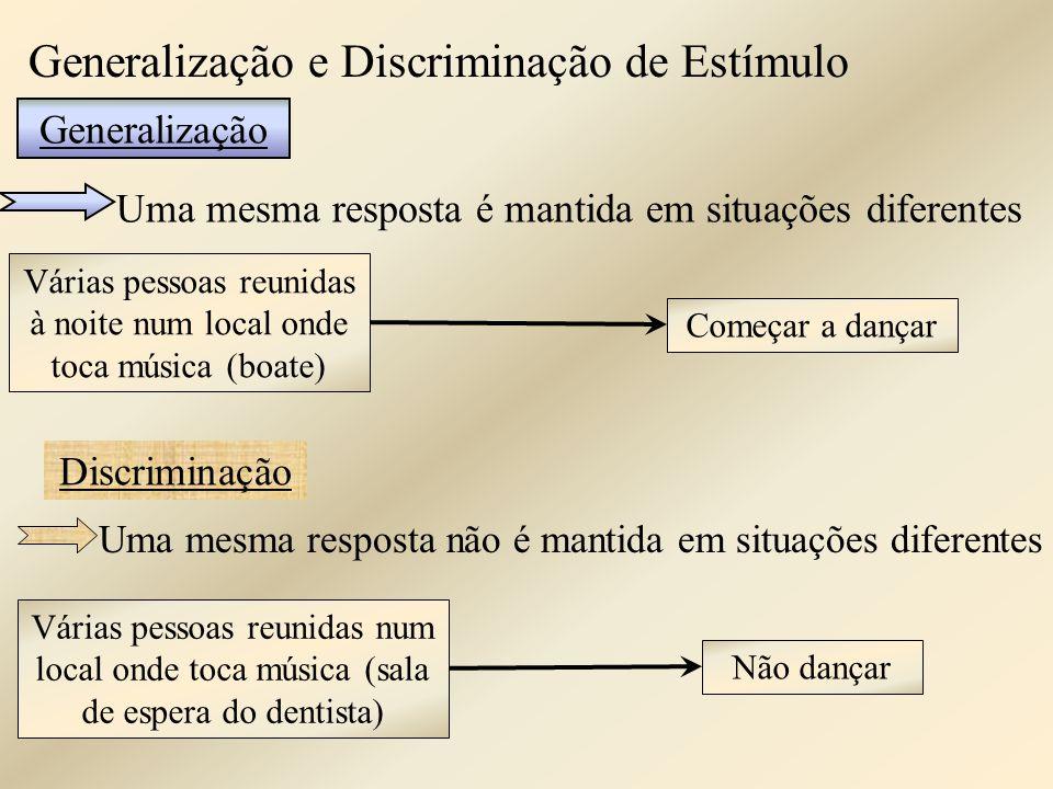 Generalização e Discriminação de Estímulo Uma mesma resposta é mantida em situações diferentes Generalização Várias pessoas reunidas à noite num local