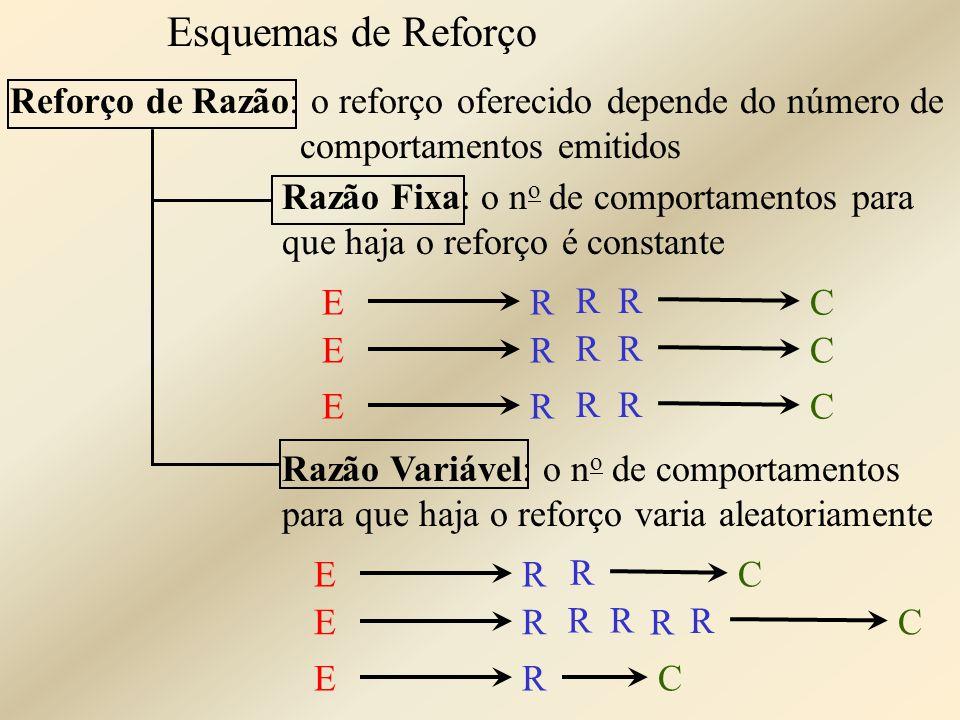 Esquemas de Reforço Reforço de Razão: o reforço oferecido depende do número de comportamentos emitidos Razão Fixa: o n o de comportamentos para que ha