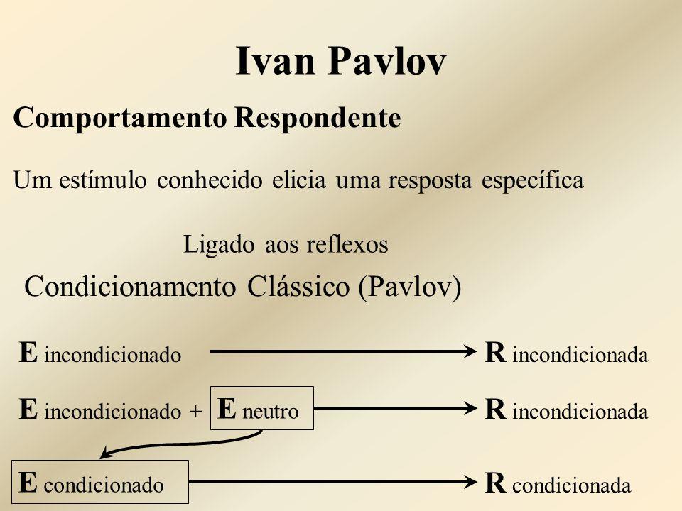 Comportamento Respondente Um estímulo conhecido elicia uma resposta específica Ligado aos reflexos Condicionamento Clássico (Pavlov) E incondicionado