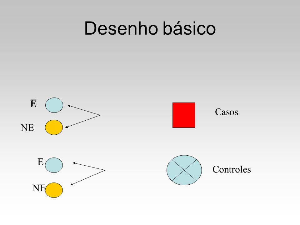 Desenho básico E NE E Casos Controles E