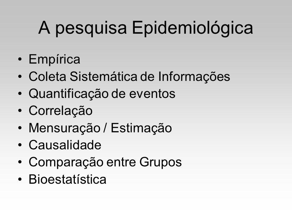 A pesquisa Epidemiológica Empírica Coleta Sistemática de Informações Quantificação de eventos Correlação Mensuração / Estimação Causalidade Comparação