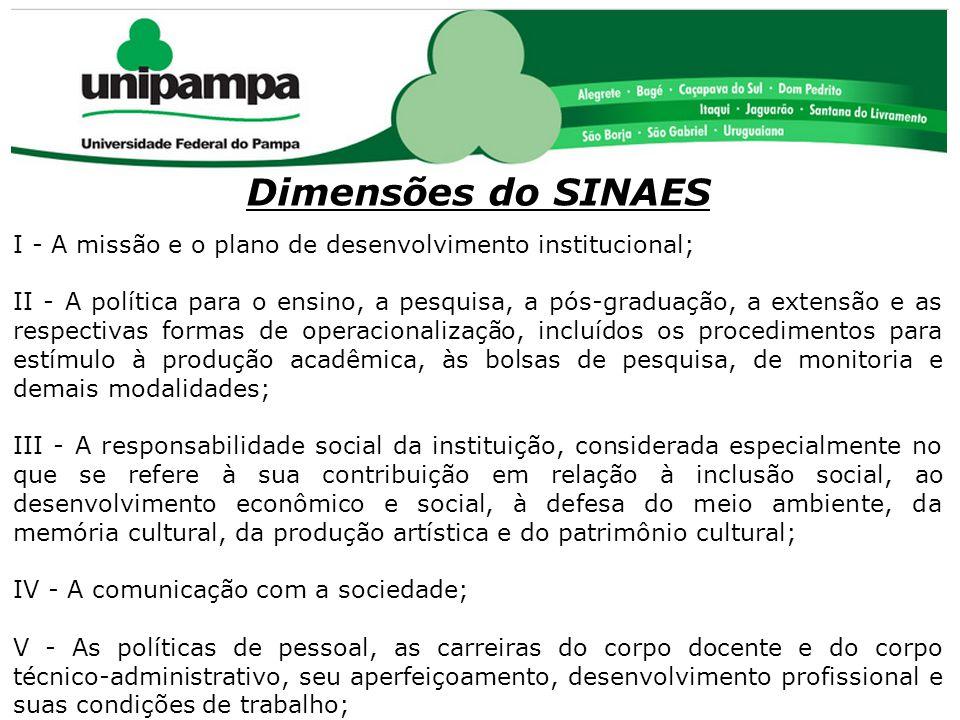 COMISSÃO PRÓPRIA DE AVALIAÇÃO (CPA) Dimensões do SINAES I - A missão e o plano de desenvolvimento institucional; II - A política para o ensino, a pesq