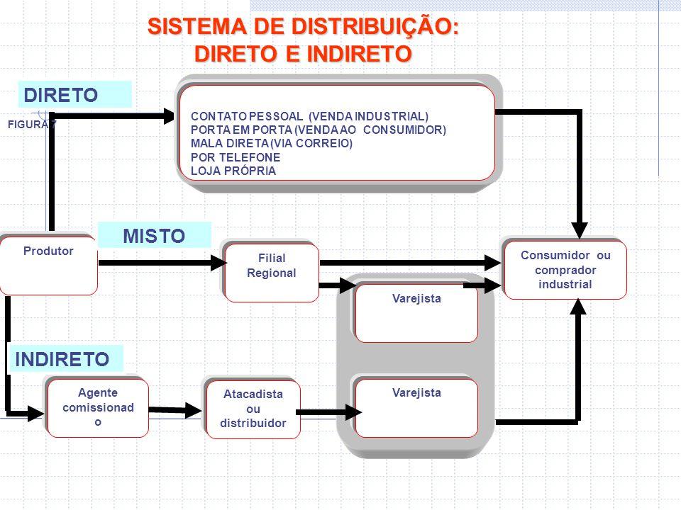 SISTEMA DE DISTRIBUIÇÃO: DIRETO E INDIRETO Produtor Filial Regional Consumidor ou comprador industrial Varejista Atacadista ou distribuidor Agente com