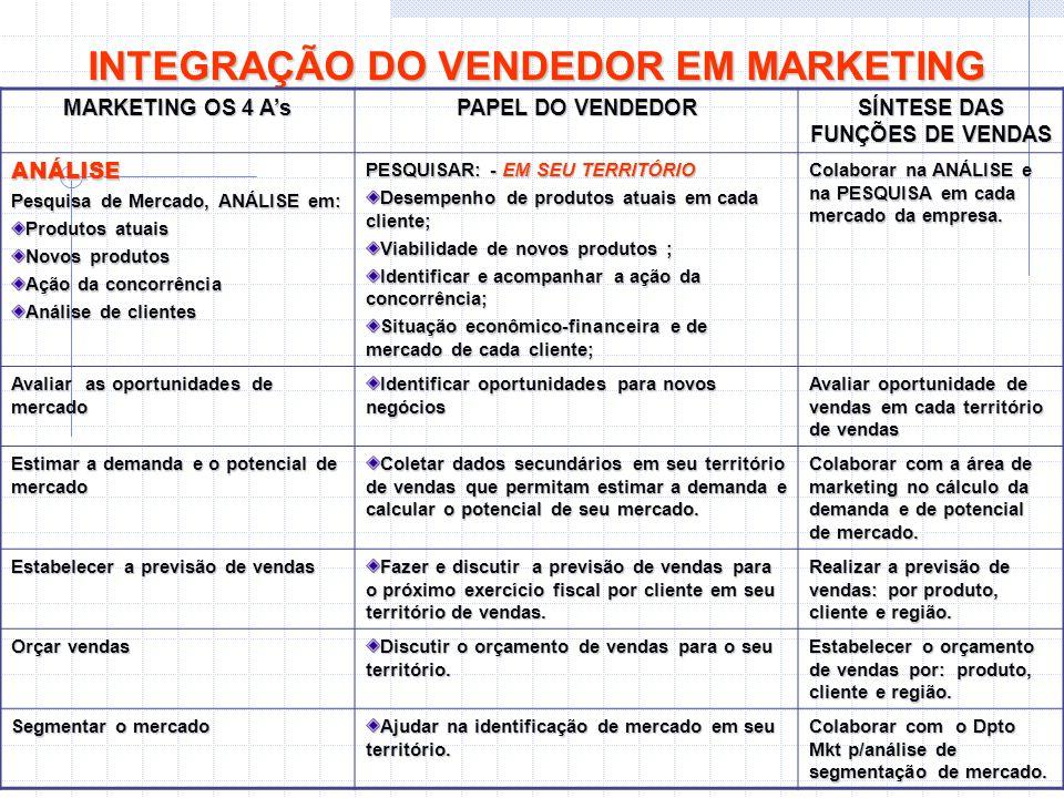INTEGRAÇÃO DO VENDEDOR EM MARKETING MARKETING OS 4 A's PAPEL DO VENDEDOR SÍNTESE DAS FUNÇÕES DE VENDAS ANÁLISE Pesquisa de Mercado, ANÁLISE em: Produt