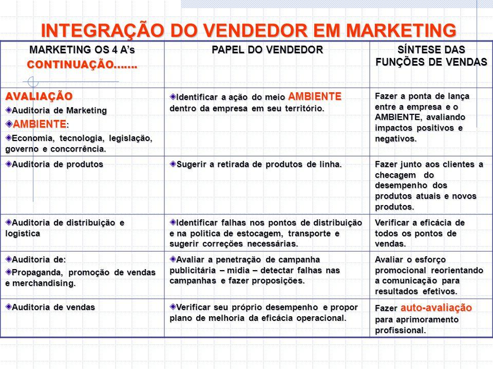 INTEGRAÇÃO DO VENDEDOR EM MARKETING MARKETING OS 4 A's CONTINUAÇÃO....... PAPEL DO VENDEDOR SÍNTESE DAS FUNÇÕES DE VENDAS AVALIAÇÃO Auditoria de Marke