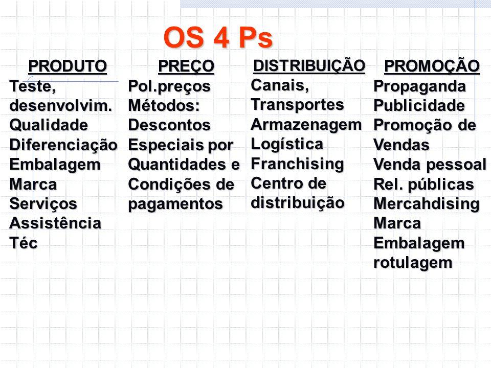 OS 4 Ps PRODUTO Teste, desenvolvim. QualidadeDiferenciaçãoEmbalagemMarcaServiços Assistência Téc PREÇOPol.preçosMétodos:Descontos Especiais por Quanti