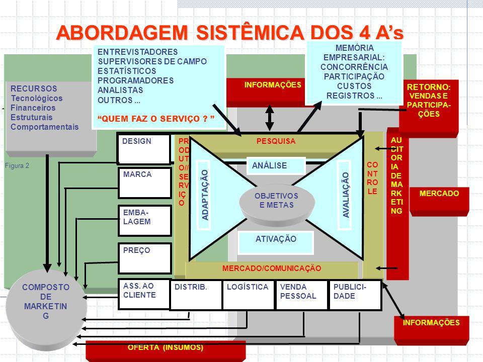 ABORDAGEM SISTÊMICA DOS 4 A's RECURSOS Tecnológicos Financeiros Estruturais Comportamentais COMPOSTO DE MARKETIN G DESIGN MARCA EMBA- LAGEM PREÇO ASS.