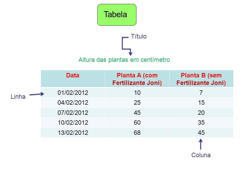 Tabela DataPlanta A (com Fertilizante Joni) Planta B (sem Fertilizante Joni) 01/02/2012107 04/02/20122515 07/02/20124520 10/02/20126035 13/02/20126845