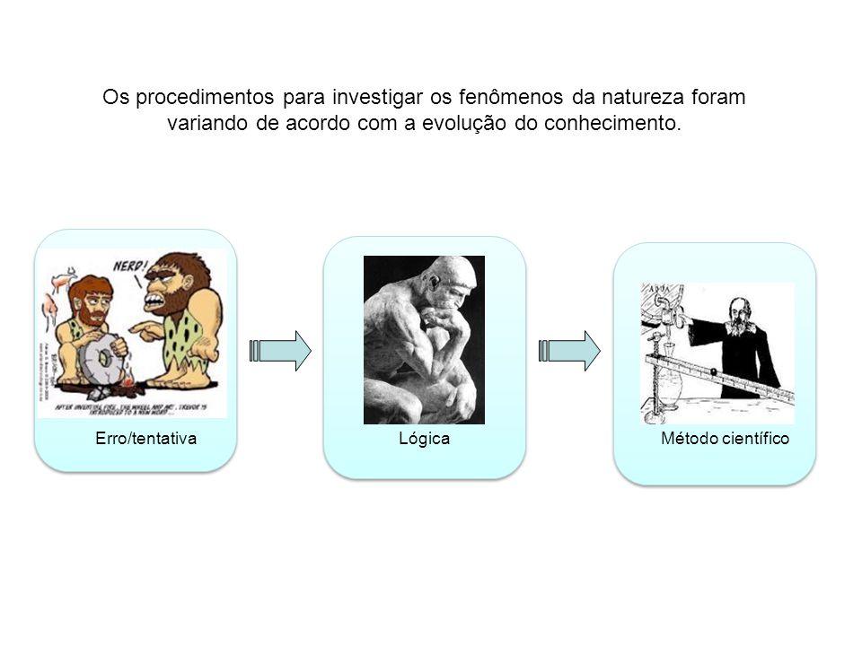 Os procedimentos para investigar os fenômenos da natureza foram variando de acordo com a evolução do conhecimento. Erro/tentativaLógicaMétodo científi