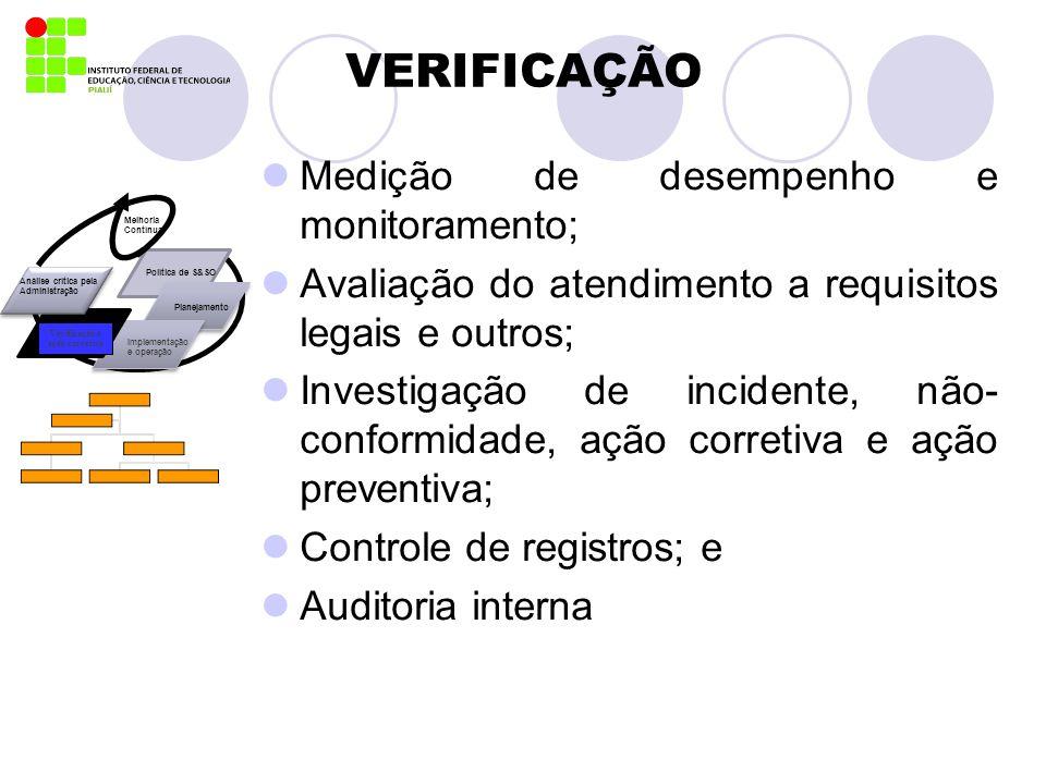VERIFICAÇÃO Medição de desempenho e monitoramento; Avaliação do atendimento a requisitos legais e outros; Investigação de incidente, não- conformidade