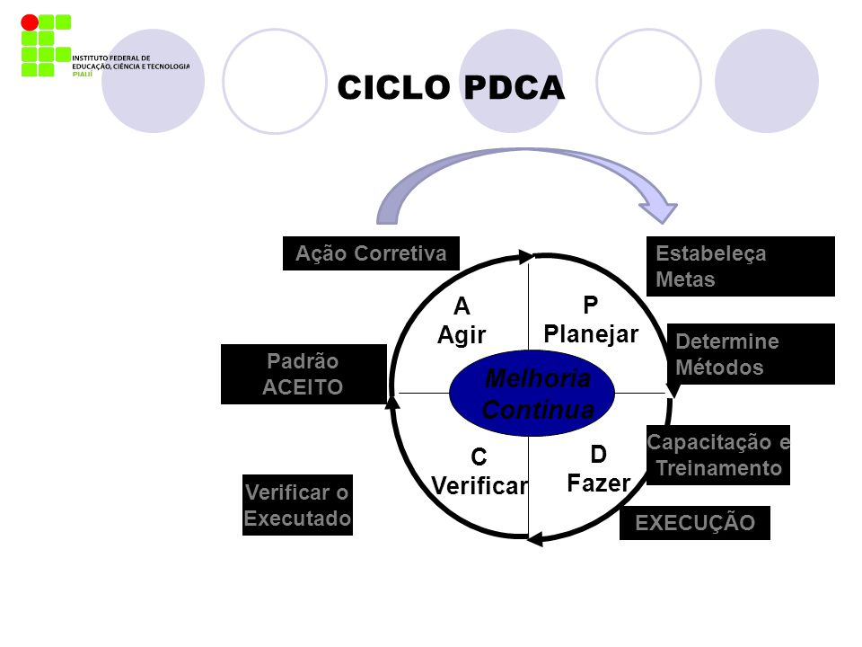 CICLO PDCA Estabeleça Metas Capacitação e Treinamento Verificar o Executado Padrão ACEITO D Fazer A Agir C Verificar P Planejar Melhoria Contínua Dete