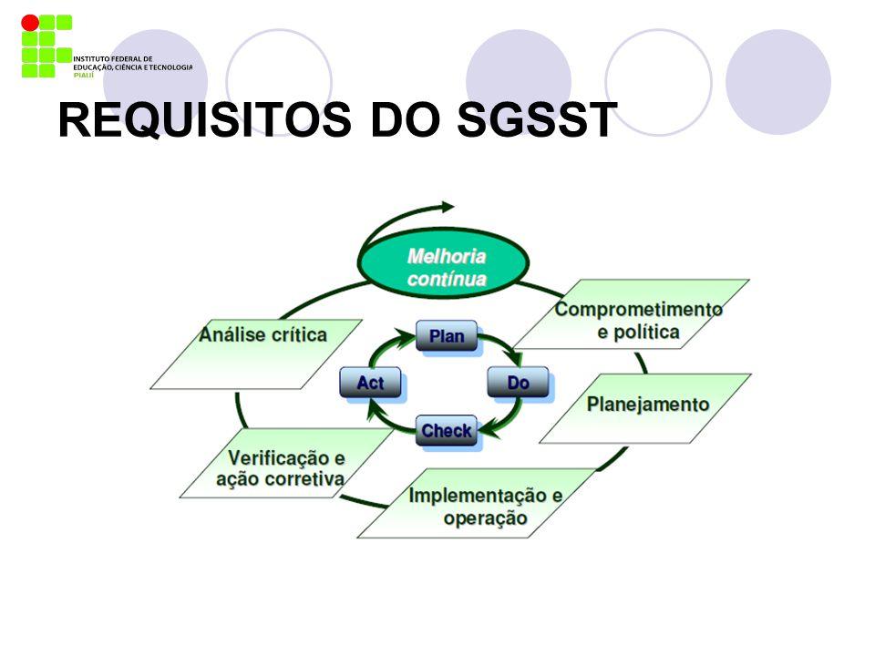 REQUISITOS GERAIS A organização deve estabelecer, documentar, implementar, manter e continuamente melhorar um sistema de gestão de SST em conformidade com os requisitos da norma OHSAS 18001, e determinar como ela irá atender a esses requisitos.