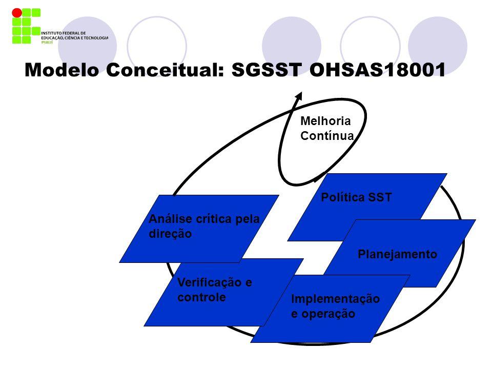 Modelo Conceitual: SGSST OHSAS18001 Política SST Planejamento Implementação e operação Verificação e controle Análise crítica pela direção Melhoria Co