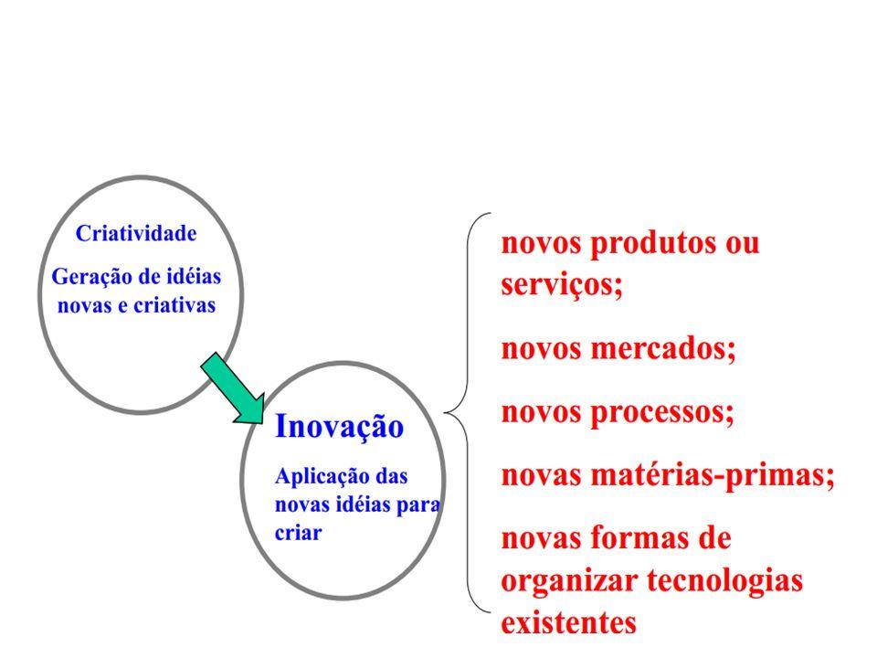 Métodos de Geração de Idéias Análise de inventário de problemas (PIA) de Tauber Método para obter novas idéias e soluções focalizando-se em problemas.
