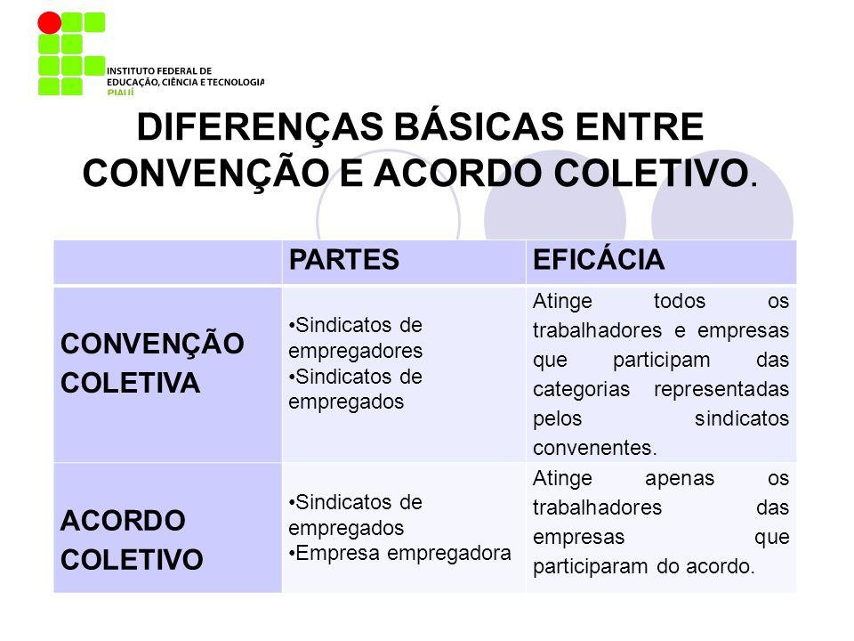 DIFERENÇAS BÁSICAS ENTRE CONVENÇÃO E ACORDO COLETIVO. PARTESEFICÁCIA CONVENÇÃO COLETIVA Sindicatos de empregadores Sindicatos de empregados Atinge tod