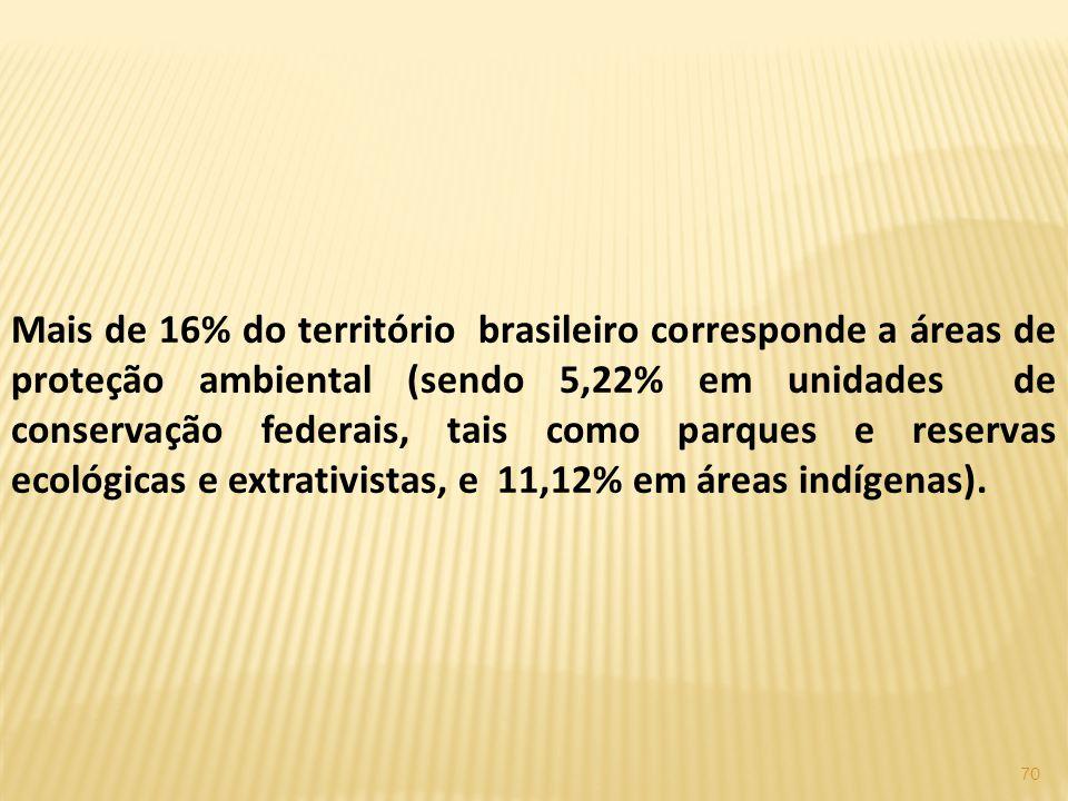 70 Mais de 16% do território brasileiro corresponde a áreas de proteção ambiental (sendo 5,22% em unidades de conservação federais, tais como parques e reservas ecológicas e extrativistas, e 11,12% em áreas indígenas).