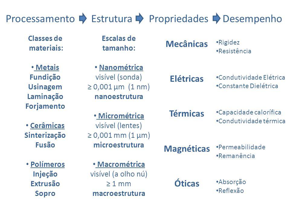 Processamento Estrutura Propriedades Desempenho Classes de materiais: Metais Fundição Usinagem Laminação Forjamento Cerâmicas Sinterização Fusão Polím