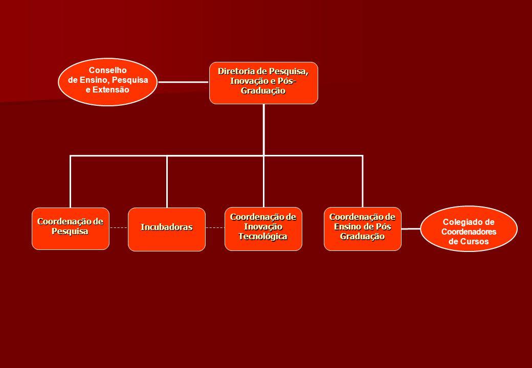 Coordenação de Pesquisa Incubadoras Coordenação de Inovação Tecnológica Diretoria de Pesquisa, Inovação e Pós- Graduação Diretoria de Pesquisa, Inovaç