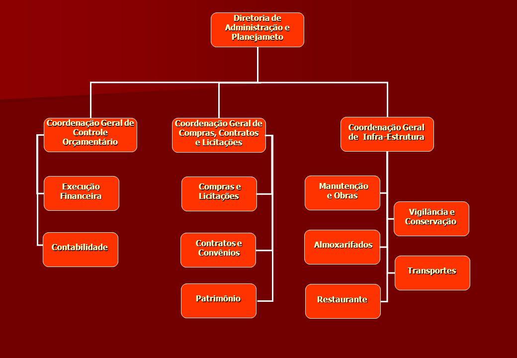 Diretoria de Administração e Planejameto Diretoria de Administração e Planejameto Coordenação Geral de Compras, Contratos e Licitações Coordenação Ger