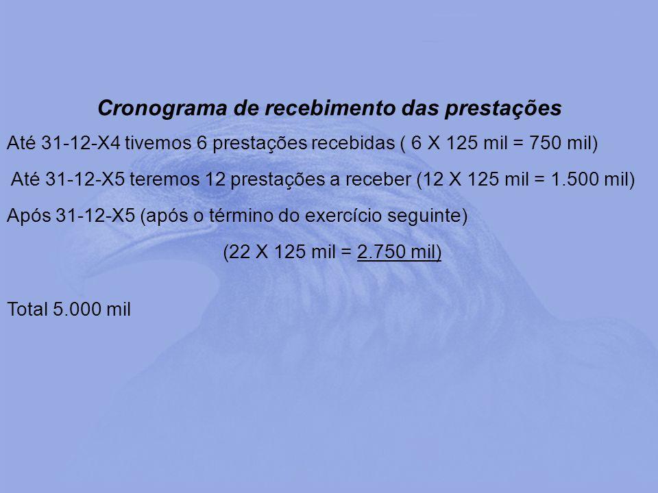 Cronograma de recebimento das prestações Até 31-12-X4 tivemos 6 prestações recebidas ( 6 X 125 mil = 750 mil) Até 31-12-X5 teremos 12 prestações a rec