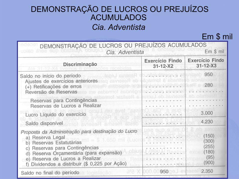 DEMONSTRAÇÃO DE LUCROS OU PREJUÍZOS ACUMULADOS Cia. Adventista Em $ mil