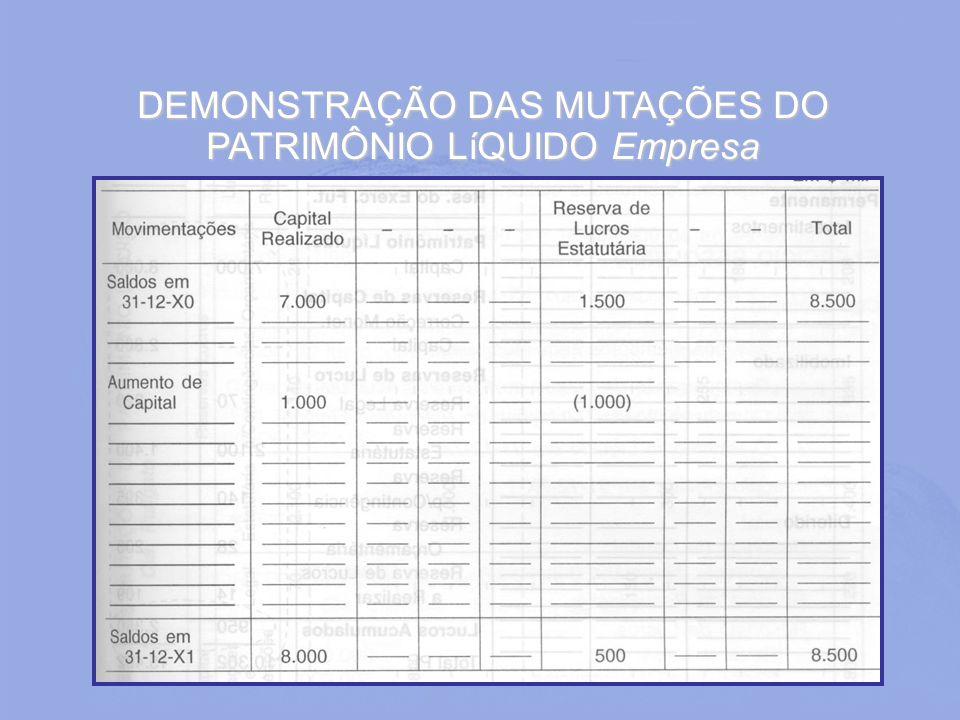 DEMONSTRAÇÃO DAS MUTAÇÕES DO PATRIMÔNIO LíQUIDO Empresa