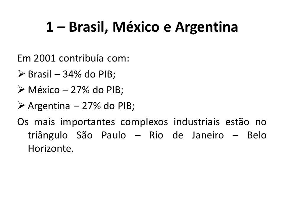 Em 2001 contribuía com:  Brasil – 34% do PIB;  México – 27% do PIB;  Argentina – 27% do PIB; Os mais importantes complexos industriais estão no tri