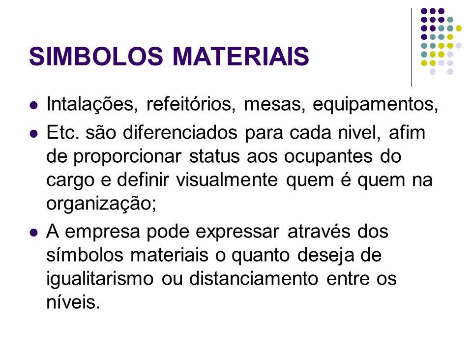 SIMBOLOS MATERIAIS Intalações, refeitórios, mesas, equipamentos, Etc. são diferenciados para cada nivel, afim de proporcionar status aos ocupantes do