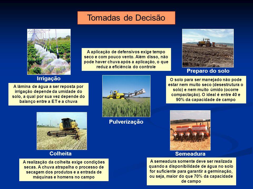 Tomadas de Decisão Irrigação Preparo do solo Pulverização Semeadura Colheita A lâmina de água a ser reposta por irrigação depende da umidade do solo,