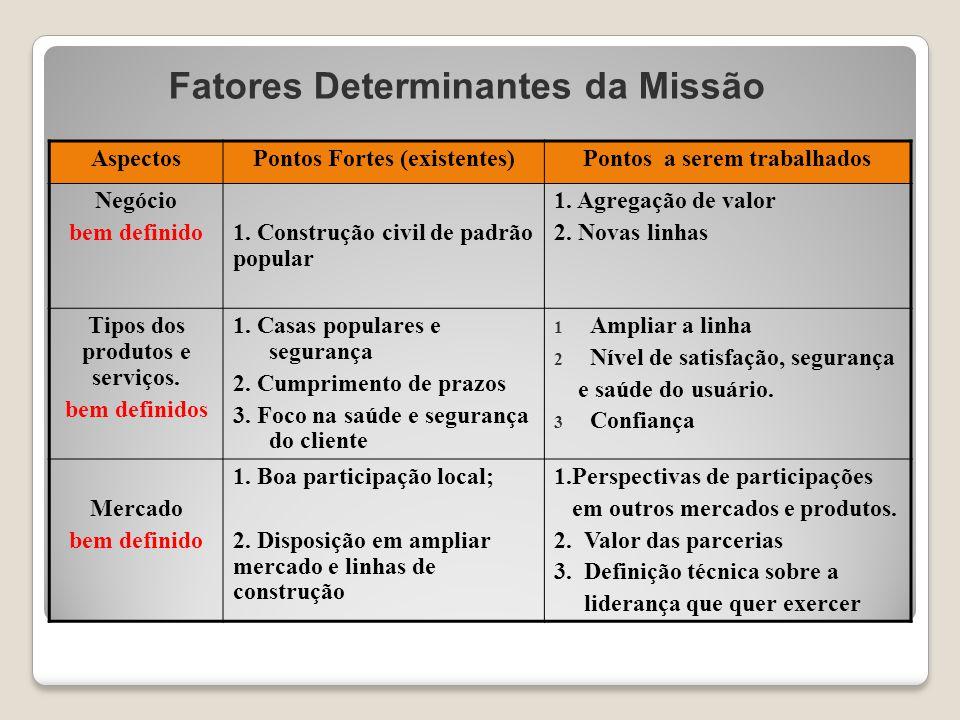 Fatores Determinantes da Missão AspectosPontos Fortes (existentes)Pontos a serem trabalhados Negócio bem definido1. Construção civil de padrão popular